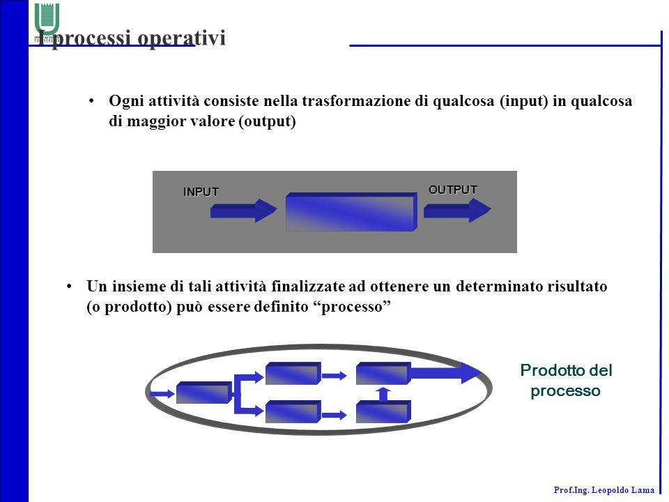 Prof.Ing. Leopoldo Lama Ogni attività consiste nella trasformazione di qualcosa (input) in qualcosa di maggior valore (output) INPUT OUTPUT Un insieme
