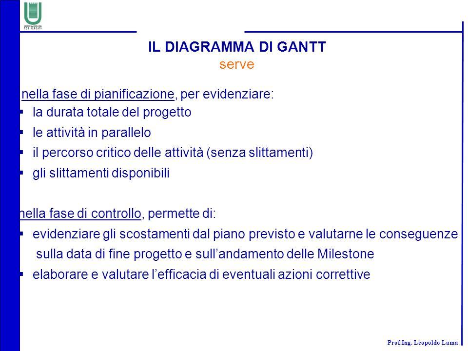 Prof.Ing. Leopoldo Lama IL DIAGRAMMA DI GANTT serve nella fase di pianificazione, per evidenziare: la durata totale del progetto le attività in parall