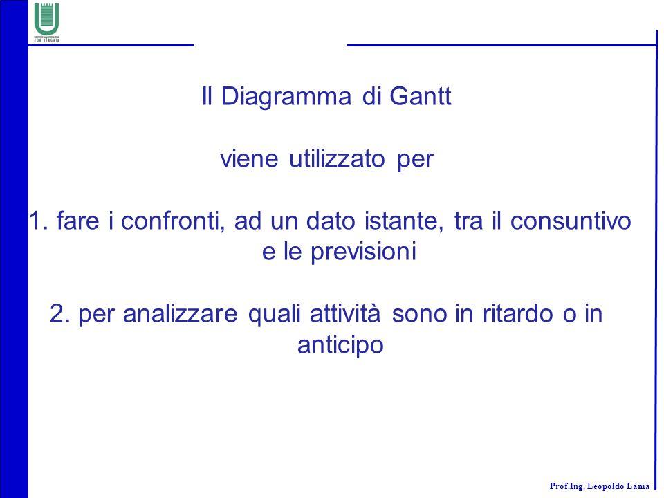Prof.Ing. Leopoldo Lama Il Diagramma di Gantt viene utilizzato per 1. fare i confronti, ad un dato istante, tra il consuntivo e le previsioni 2. per a