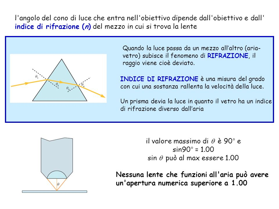 l'angolo del cono di luce che entra nell'obiettivo dipende dall'obiettivo e dall' indice di rifrazione (n) del mezzo in cui si trova la lente Quando l