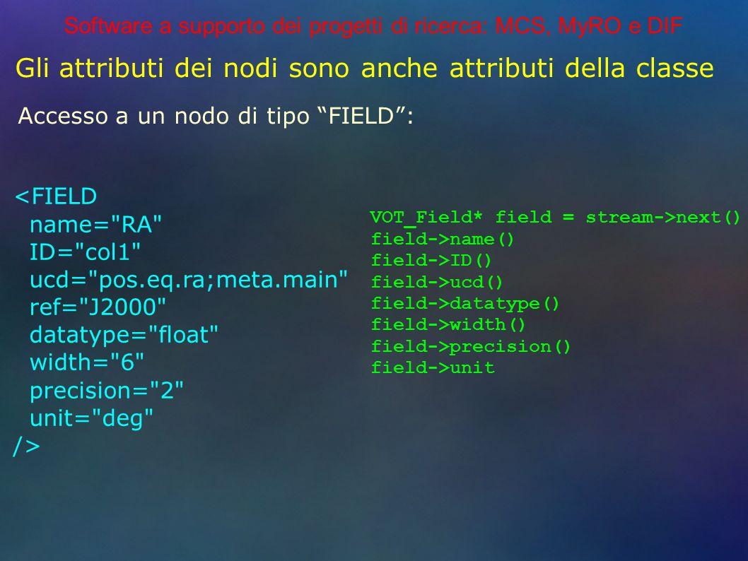 Software a supporto dei progetti di ricerca: MCS, MyRO e DIF Gli attributi dei nodi sono anche attributi della classe Accesso a un nodo di tipo FIELD: VOT_Field* field = stream->next() field->name() field->ID() field->ucd() field->datatype() field->width() field->precision() field->unit <FIELD name= RA ID= col1 ucd= pos.eq.ra;meta.main ref= J2000 datatype= float width= 6 precision= 2 unit= deg />
