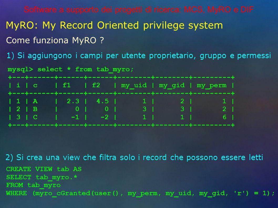 Software a supporto dei progetti di ricerca: MCS, MyRO e DIF MyRO: My Record Oriented privilege system Come funziona MyRO .