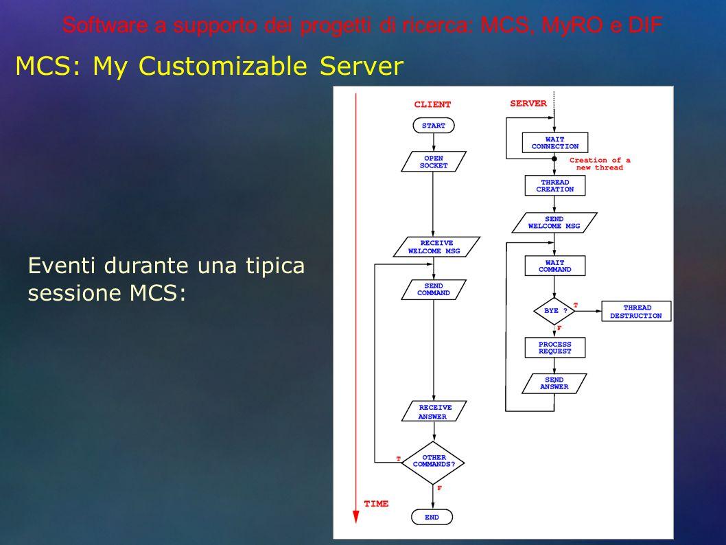 Software a supporto dei progetti di ricerca: MCS, MyRO e DIF MCS: My Customizable Server Eventi durante una tipica sessione MCS: