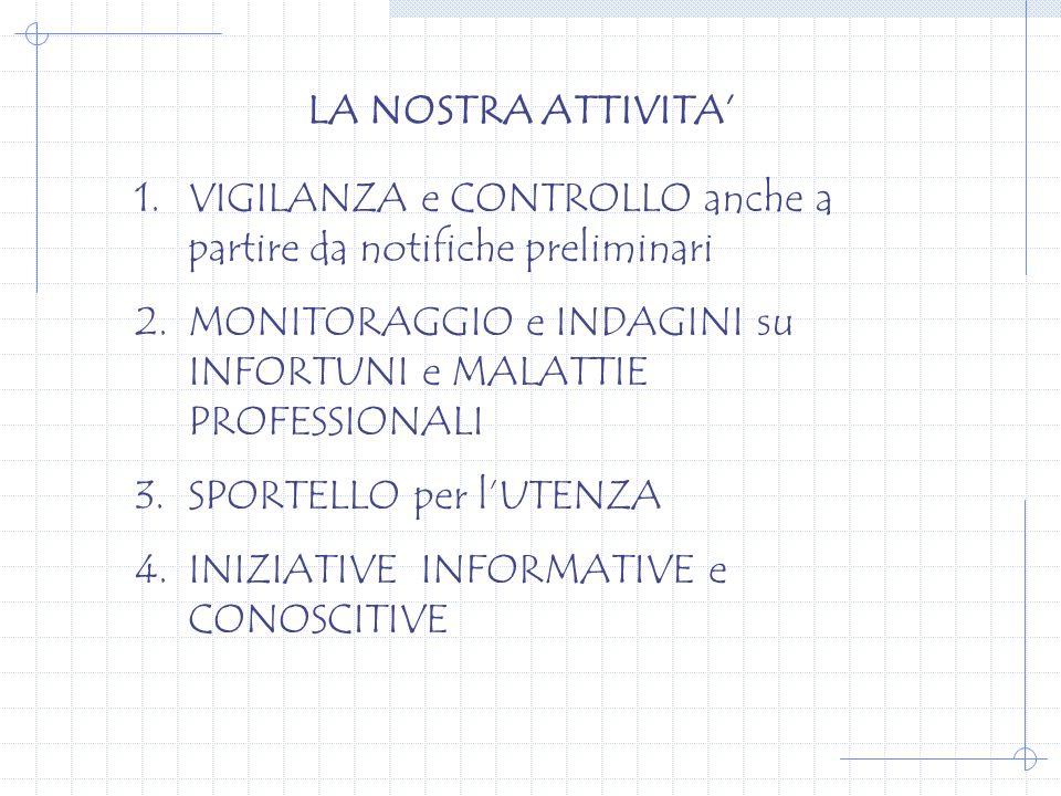 LA NOSTRA ATTIVITA 1.VIGILANZA e CONTROLLO anche a partire da notifiche preliminari 2.MONITORAGGIO e INDAGINI su INFORTUNI e MALATTIE PROFESSIONALI 3.SPORTELLO per lUTENZA 4.INIZIATIVE INFORMATIVE e CONOSCITIVE