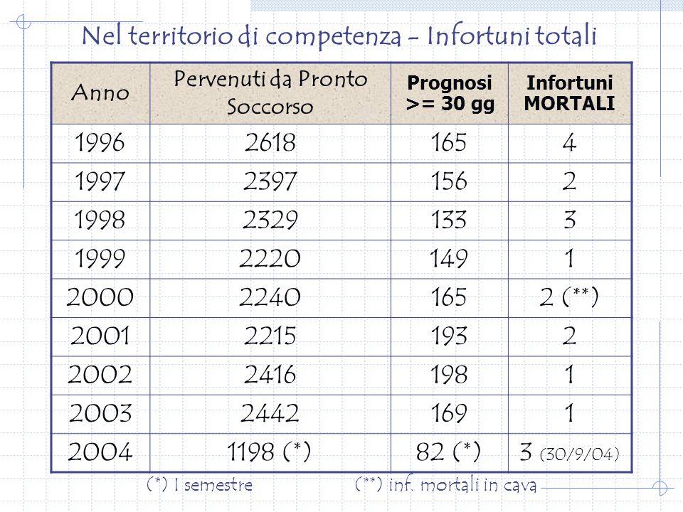 Nel territorio di competenza - Infortuni totali Anno Pervenuti da Pronto Soccorso Prognosi >= 30 gg Infortuni MORTALI 199626181654 199723971562 199823291333 199922201491 200022401652 (**) 200122151932 200224161981 200324421691 20041198 (*)82 (*)3 (30/9/04) (*) I semestre (**) inf.