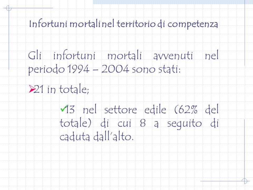 Infortuni mortali nel territorio di competenza Gli infortuni mortali avvenuti nel periodo 1994 – 2004 sono stati: 21 in totale; 13 nel settore edile (62% del totale) di cui 8 a seguito di caduta dallalto.