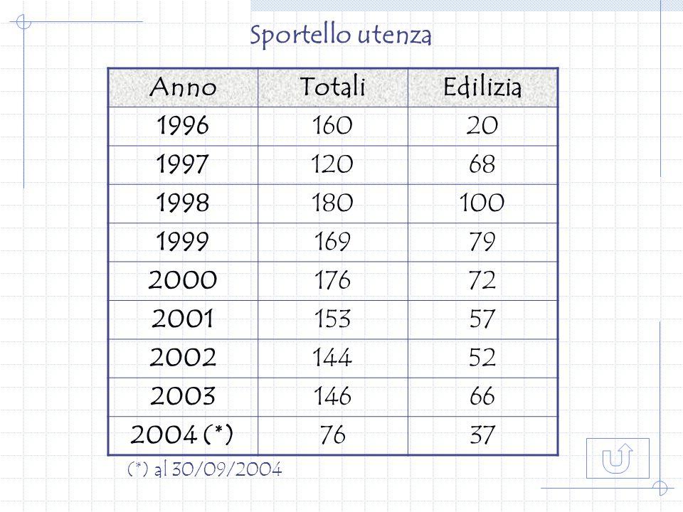 Sportello utenza AnnoTotaliEdilizia 199616020 199712068 1998180100 199916979 200017672 200115357 200214452 200314666 2004 (*)7637 (*) al 30/09/2004