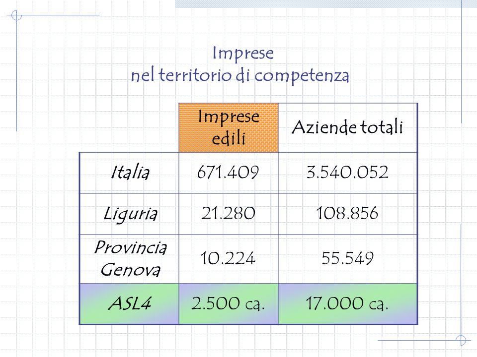 Imprese nel territorio di competenza Imprese edili Aziende totali Italia671.4093.540.052 Liguria21.280108.856 Provincia Genova 10.22455.549 ASL42.500 ca.17.000 ca.