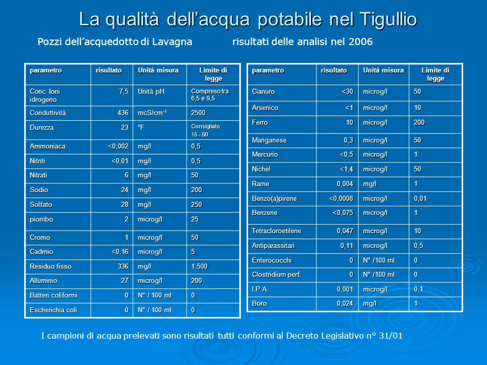 La qualità dellacqua potabile nel Tigullio parametrorisultato Unità misura Limite di legge Conc.