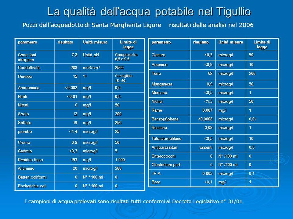La qualità dellacqua potabile nel Tigullio parametrorisultatoUnità misuraLimite di legge Conc.