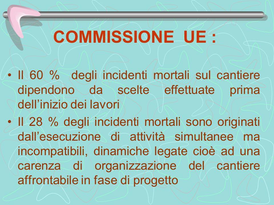 COMMISSIONE UE : Il 60 % degli incidenti mortali sul cantiere dipendono da scelte effettuate prima dellinizio dei lavori Il 28 % degli incidenti morta