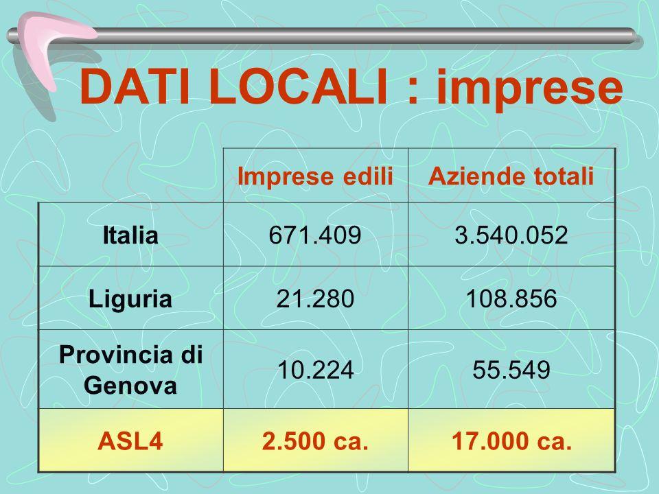 DATI LOCALI : imprese Imprese ediliAziende totali Italia671.4093.540.052 Liguria21.280108.856 Provincia di Genova 10.22455.549 ASL42.500 ca.17.000 ca.