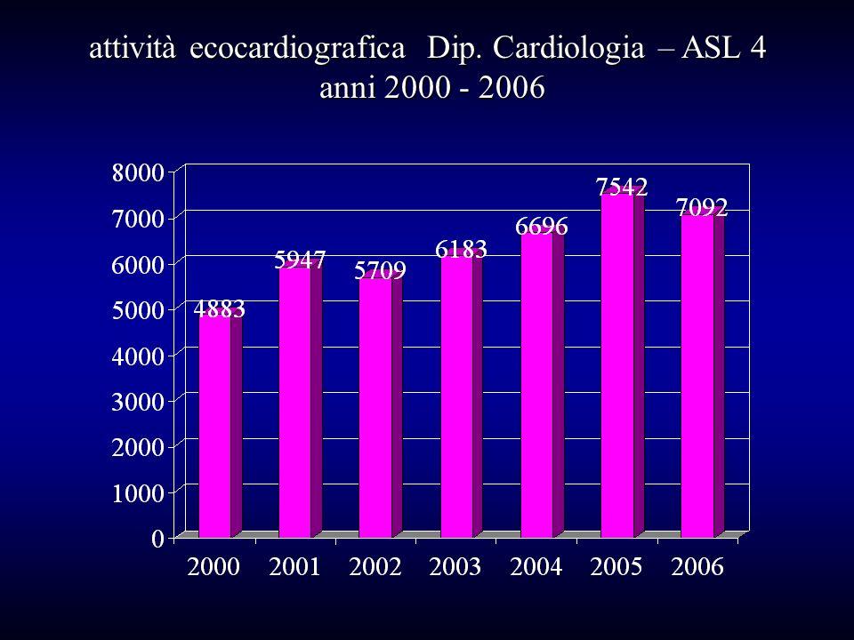 attività ecocardiografica Dip. Cardiologia – ASL 4 anni 2000 - 2006 anni 2000 - 2006