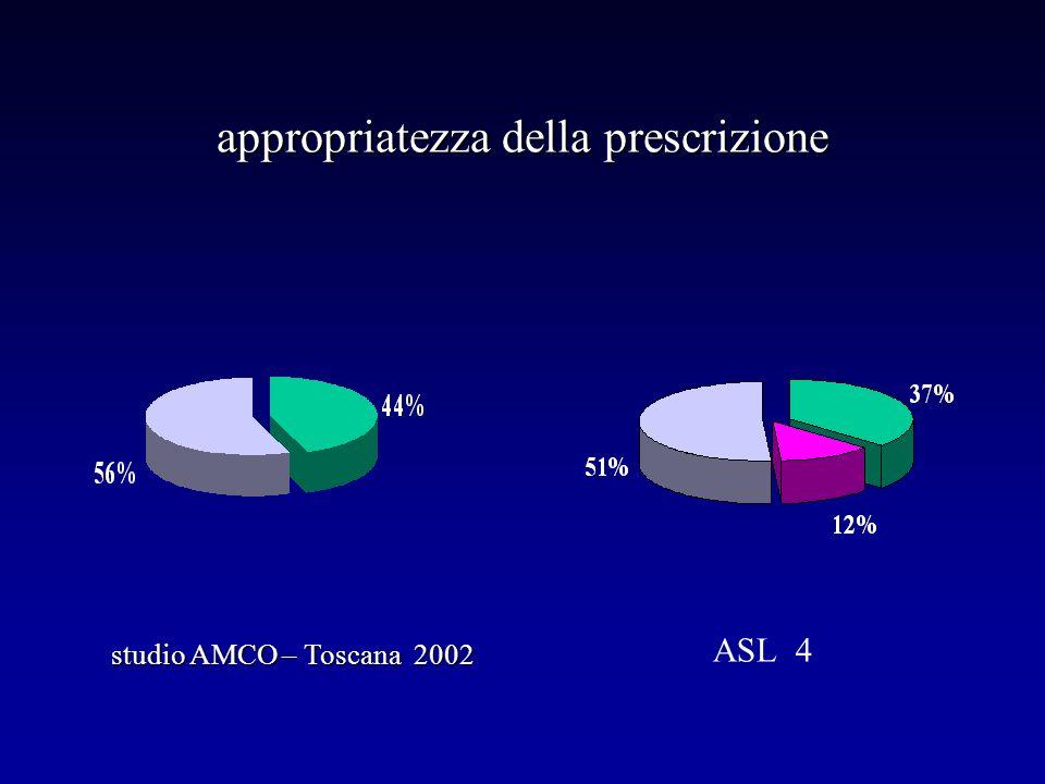 appropriatezza della prescrizione studio AMCO – Toscana 2002 ASL 4