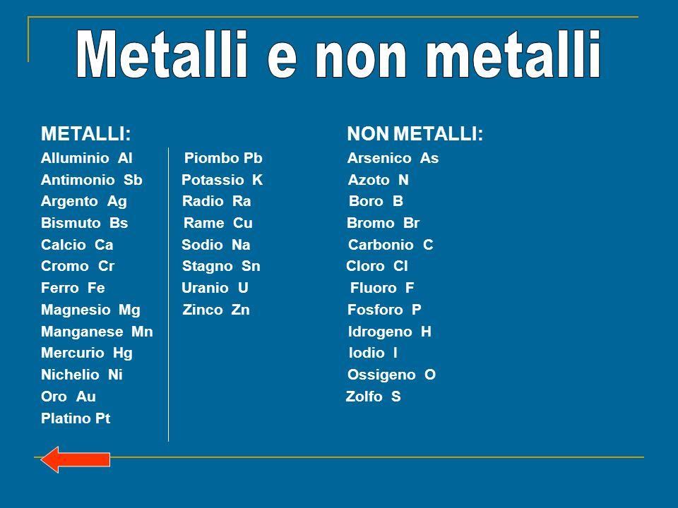 METALLI: NON METALLI: Alluminio Al Piombo Pb Arsenico As Antimonio Sb Potassio K Azoto N Argento Ag Radio Ra Boro B Bismuto Bs Rame Cu Bromo Br Calcio