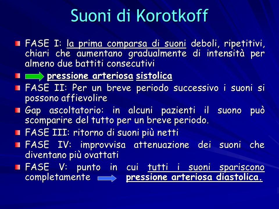 13 Suoni di Korotkoff FASE I: la prima comparsa di suoni deboli, ripetitivi, chiari che aumentano gradualmente di intensità per almeno due battiti con