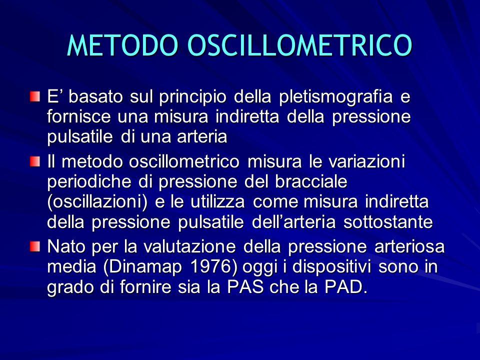 14 METODO OSCILLOMETRICO E basato sul principio della pletismografia e fornisce una misura indiretta della pressione pulsatile di una arteria Il metod