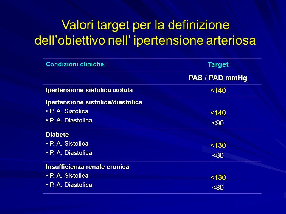 17 Valori target per la definizione dellobiettivo nell ipertensione arteriosa Condizioni cliniche: Target PAS / PAD mmHg Ipertensione sistolica isolat