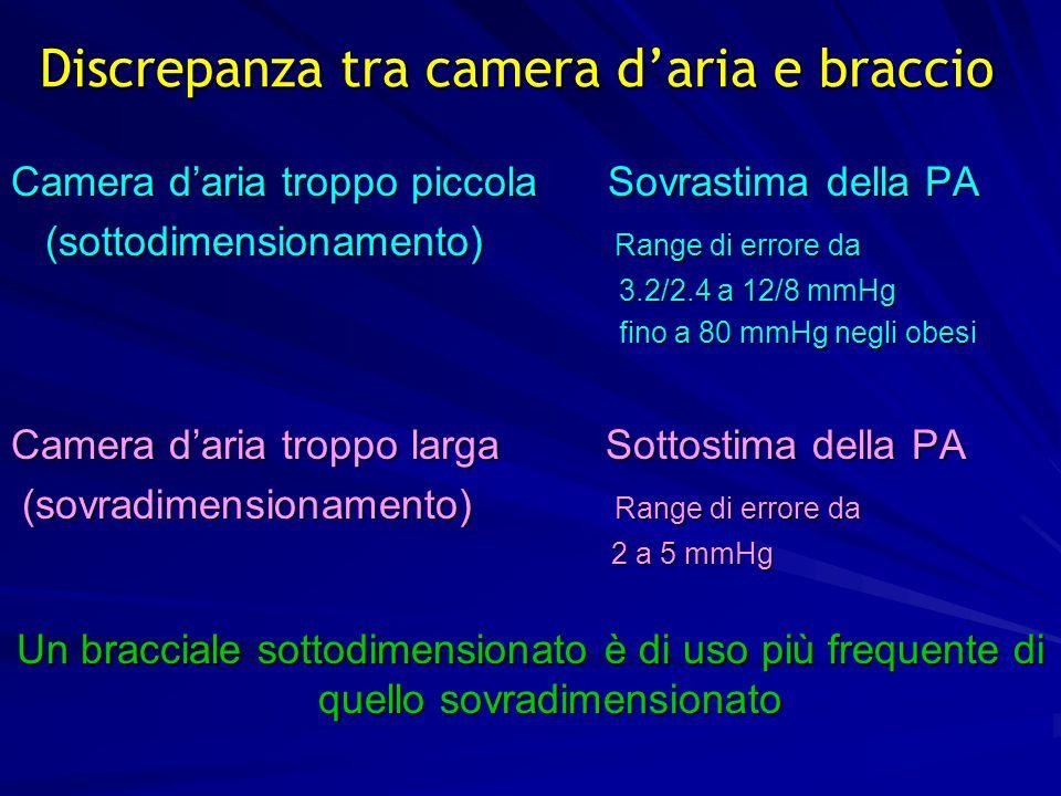 9 Discrepanza tra camera daria e braccio Camera daria troppo piccola Sovrastima della PA (sottodimensionamento) Range di errore da (sottodimensionamen