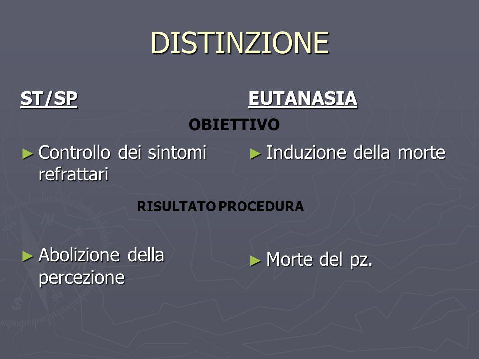 DISTINZIONE ST/SP Controllo dei sintomi refrattari Controllo dei sintomi refrattari Abolizione della percezione Abolizione della percezione EUTANASIA Induzione della morte Morte del pz.