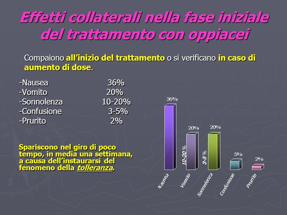 Effetti collaterali nella fase iniziale del trattamento con oppiacei -Nausea 36% -Vomito 20% -Sonnolenza 10-20% -Confusione 3-5% -Prurito 2% Spariscono nel giro di poco tempo, in media una settimana, a causa dellinstaurarsi del fenomeno della tolleranza.