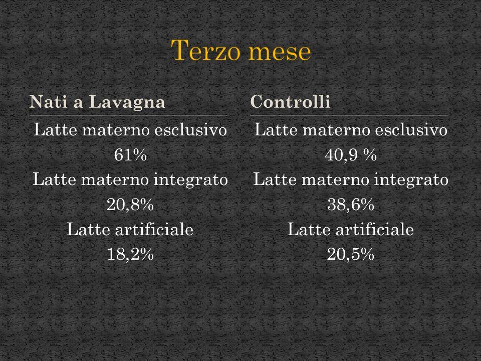 Nati a Lavagna Latte materno esclusivo 61% Latte materno integrato 20,8% Latte artificiale 18,2% Latte materno esclusivo 40,9 % Latte materno integrato 38,6% Latte artificiale 20,5% Controlli