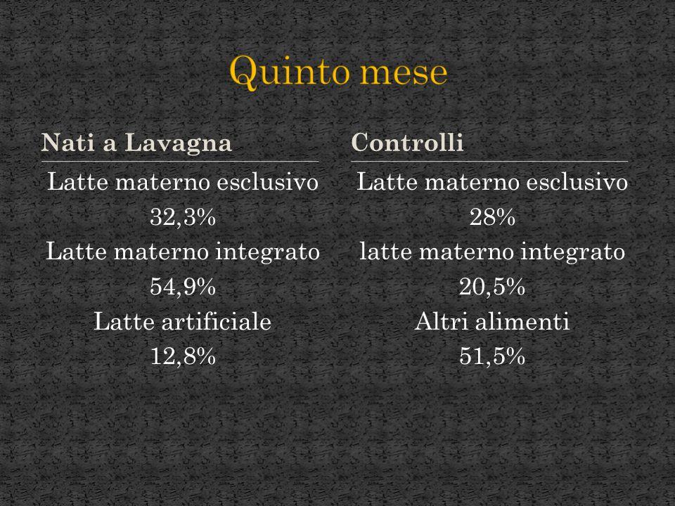 Nati a Lavagna Latte materno esclusivo 32,3% Latte materno integrato 54,9% Latte artificiale 12,8% Latte materno esclusivo 28% latte materno integrato 20,5% Altri alimenti 51,5% Controlli