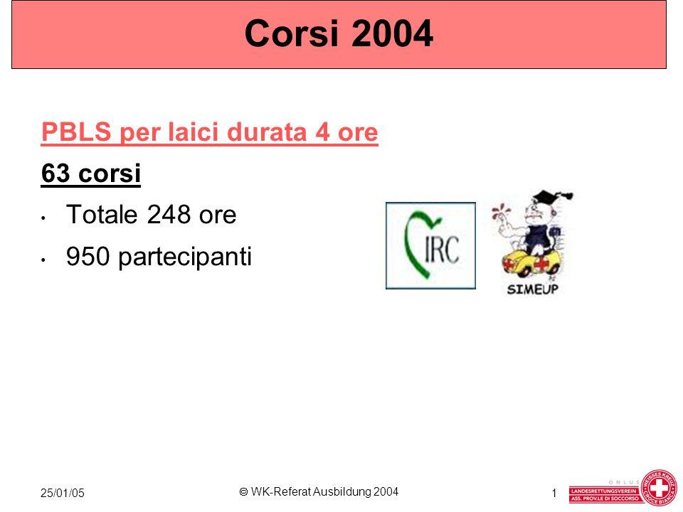 25/01/05 WK-Referat Ausbildung 2004 1 Corsi 2004 PBLS Provider durata 8 ore 26 corsi* *1 corso in Germania 176 ore 496 partecipanti