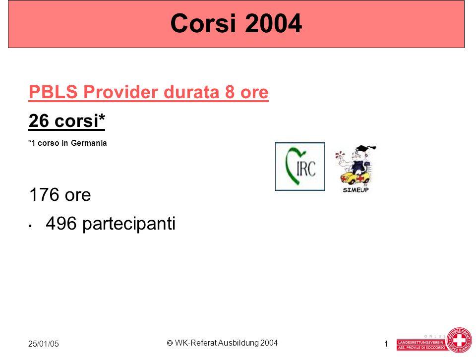 25/01/05 WK-Referat Ausbildung 2004 1 Corsi 2004 PBLS Retraining durata 4 ore 4 corsi Totale 16 ore 36 partecipanti