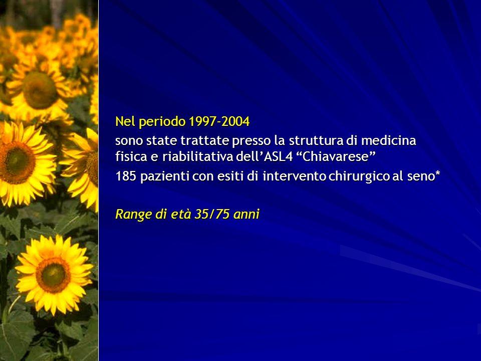 Nel periodo 1997-2004 sono state trattate presso la struttura di medicina fisica e riabilitativa dellASL4 Chiavarese 185 pazienti con esiti di interve
