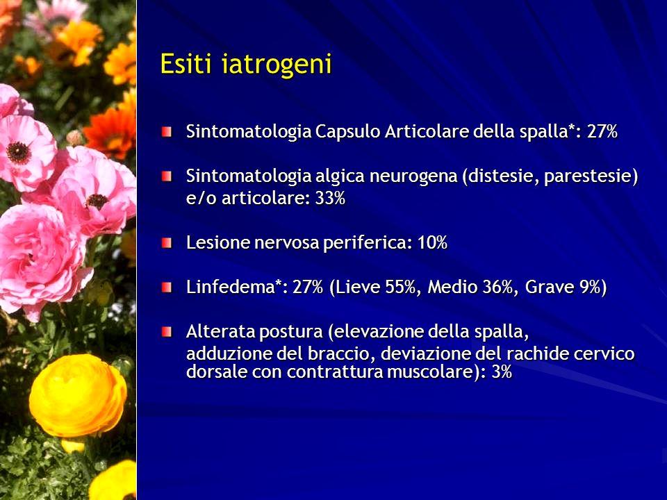 Esiti iatrogeni Sintomatologia Capsulo Articolare della spalla*: 27% Sintomatologia algica neurogena (distesie, parestesie) e/o articolare: 33% Lesion