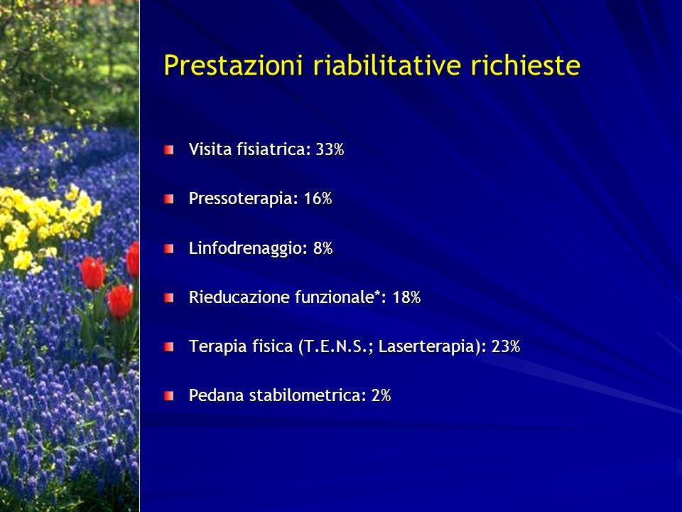 Prestazioni riabilitative richieste Visita fisiatrica: 33% Pressoterapia: 16% Linfodrenaggio: 8% Rieducazione funzionale*: 18% Terapia fisica (T.E.N.S
