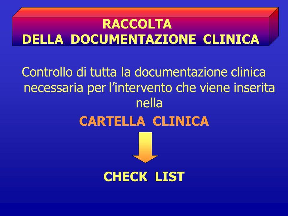 Controllo di tutta la documentazione clinica necessaria per lintervento che viene inserita nella CARTELLA CLINICA CHECK LIST RACCOLTA DELLA DOCUMENTAZ