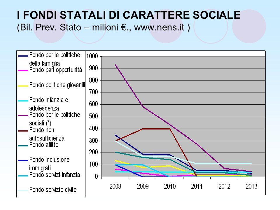 I FONDI STATALI DI CARATTERE SOCIALE (Bil. Prev. Stato – milioni., www.nens.it )