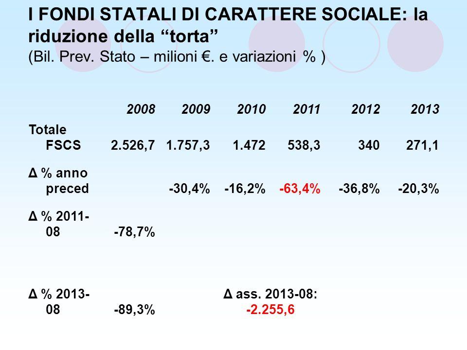 I FONDI STATALI DI CARATTERE SOCIALE: la riduzione della torta (Bil.