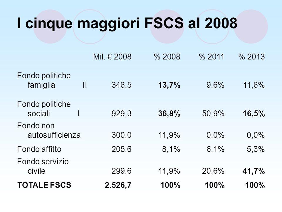 I cinque maggiori FSCS al 2008 Mil.