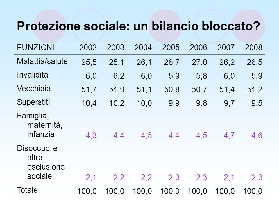 Protezione sociale: un bilancio bloccato.