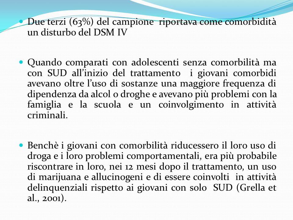 Due terzi (63%) del campione riportava come comorbidità un disturbo del DSM IV Quando comparati con adolescenti senza comorbilità ma con SUD allinizio