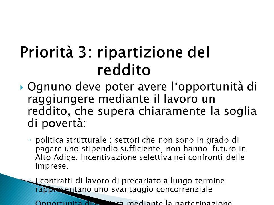 Priorità 3: ripartizione del reddito Ognuno deve poter avere lopportunità di raggiungere mediante il lavoro un reddito, che supera chiaramente la soglia di povertà: politica strutturale : settori che non sono in grado di pagare uno stipendio sufficiente, non hanno futuro in Alto Adige.
