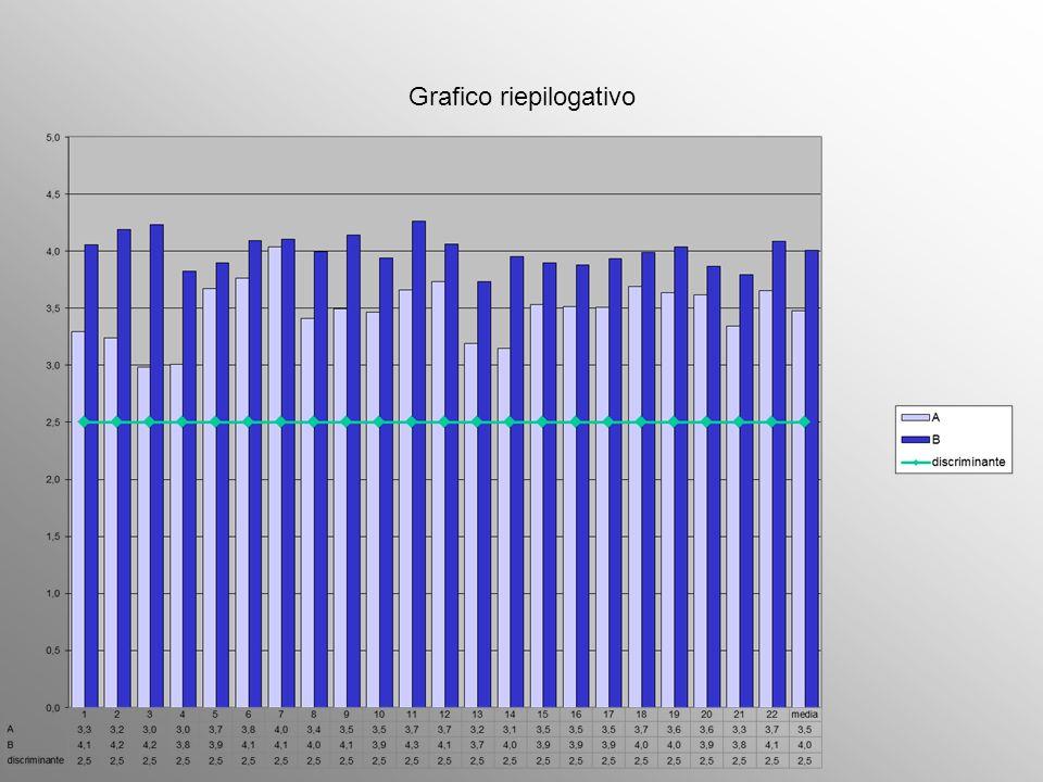 Grafico riepilogativo
