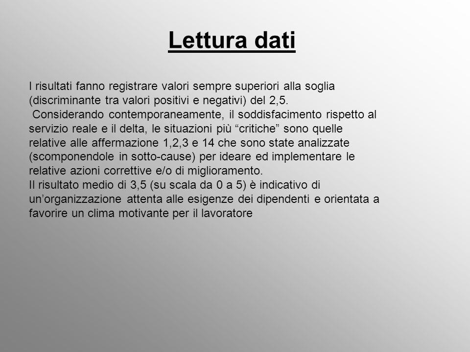 Lettura dati.