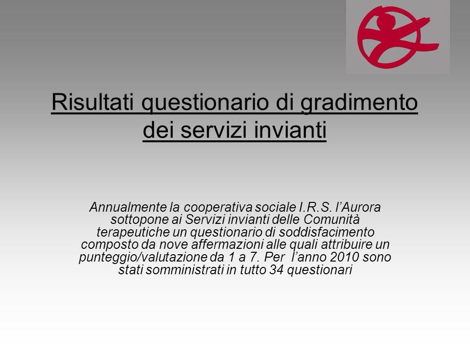 Risultati questionario di gradimento dei servizi invianti Annualmente la cooperativa sociale I.R.S. lAurora sottopone ai Servizi invianti delle Comuni
