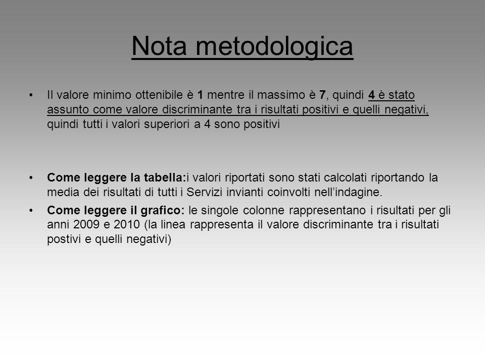 Nota metodologica Il valore minimo ottenibile è 1 mentre il massimo è 7, quindi 4 è stato assunto come valore discriminante tra i risultati positivi e