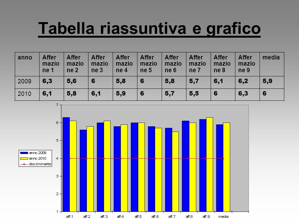 Tabella riassuntiva e grafico annoAffer mazio ne 1 Affer mazio ne 2 Affer mazio ne 3 Affer mazio ne 4 Affer mazio ne 5 Affer mazio ne 6 Affer mazio ne