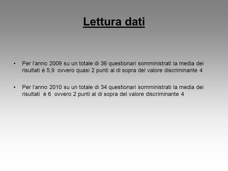 Lettura dati Per lanno 2009 su un totale di 36 questionari somministrati la media dei risultati è 5,9 ovvero quasi 2 punti al di sopra del valore disc
