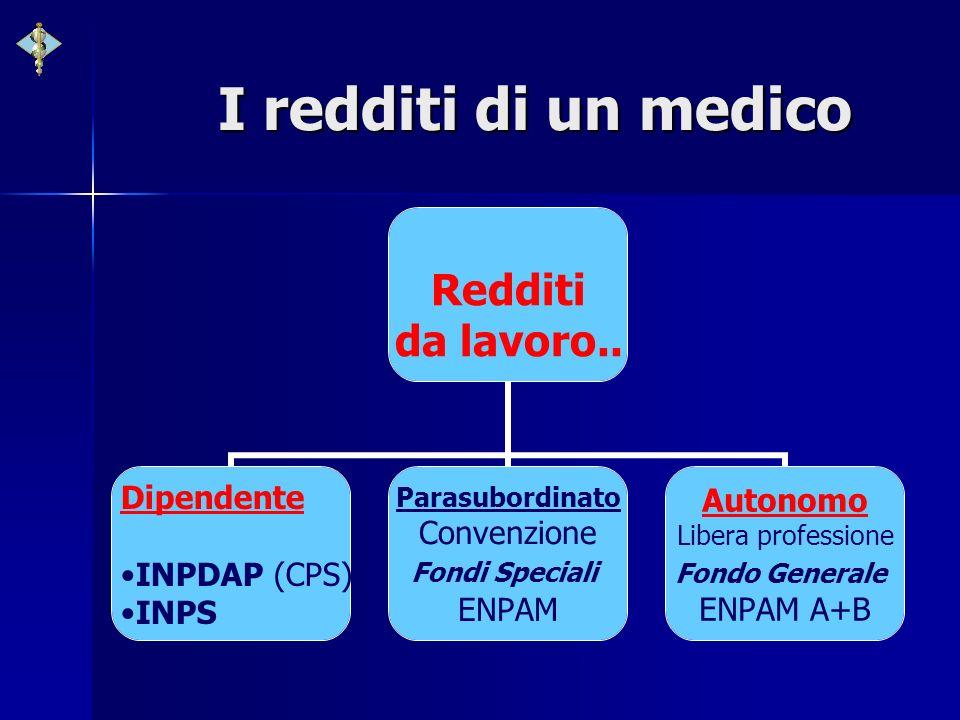 I redditi di un medico Redditi da lavoro.. Dipendente INPDAP (CPS) INPS Parasubordinato Convenzione Fondi Speciali ENPAM Autonomo Libera professione F
