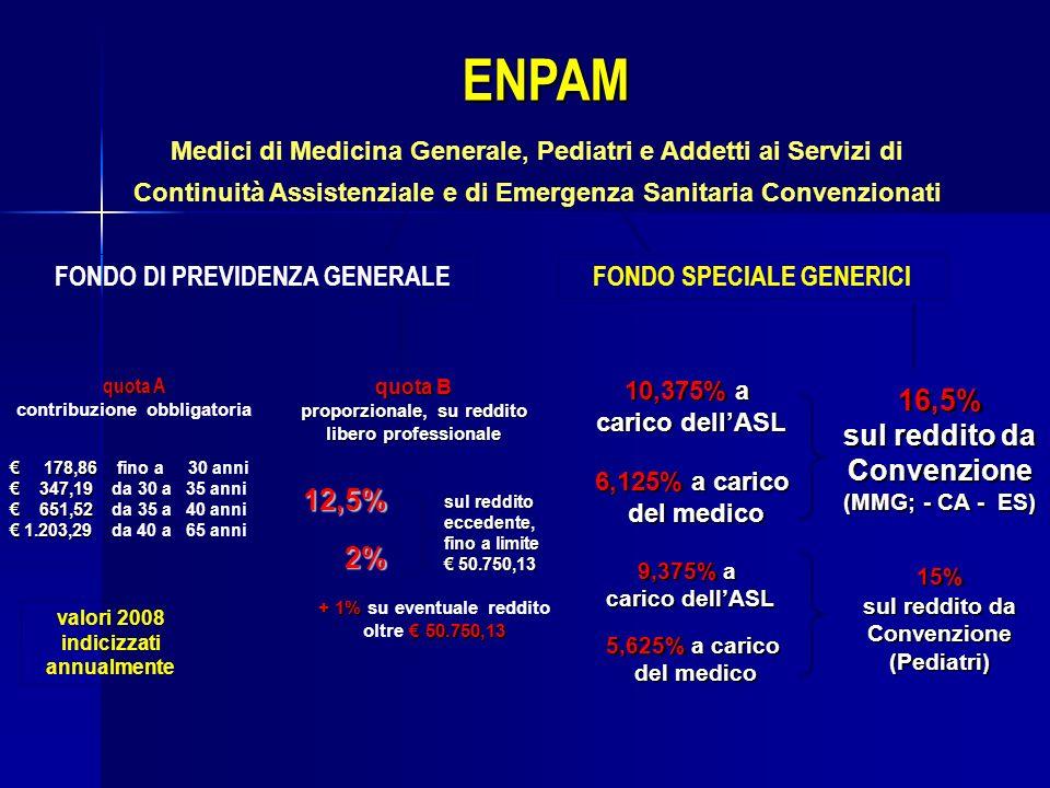 ENPAM Medici di Medicina Generale, Pediatri e Addetti ai Servizi di Continuità Assistenziale e di Emergenza Sanitaria Convenzionati FONDO DI PREVIDENZ