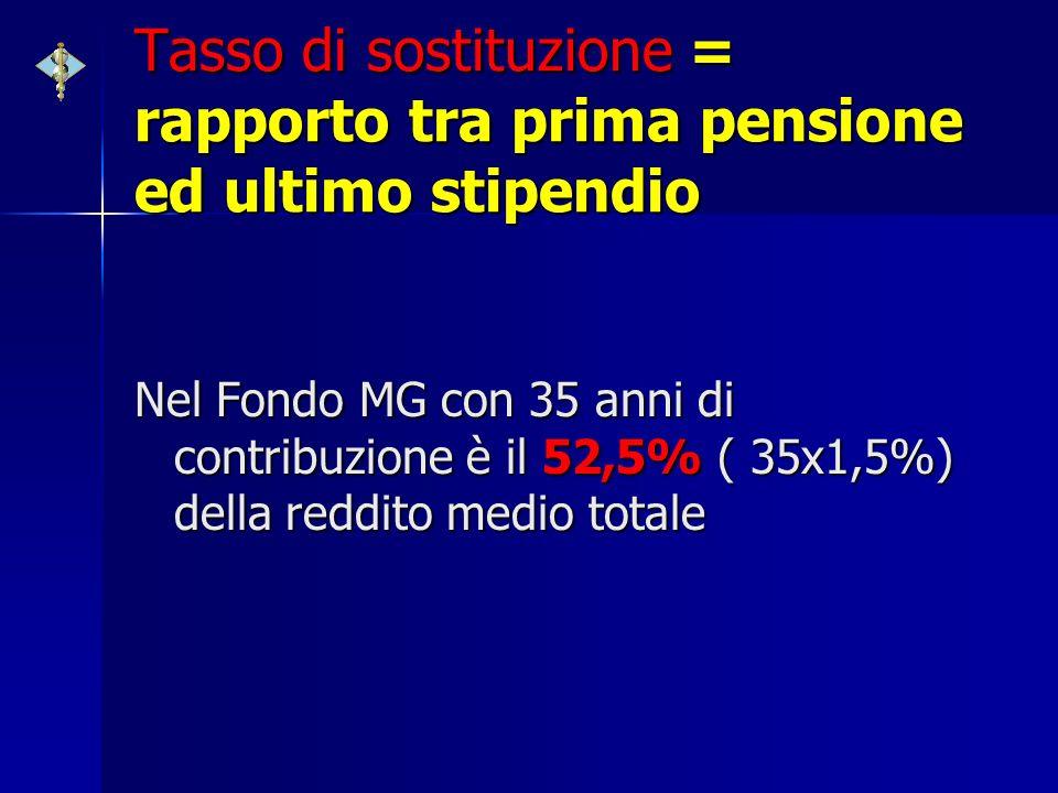Tasso di sostituzione = rapporto tra prima pensione ed ultimo stipendio Nel Fondo MG con 35 anni di contribuzione è il 52,5% ( 35x1,5%) della reddito