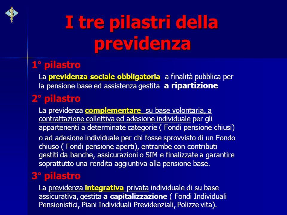 I tre pilastri della previdenza 1° pilastro La previdenza sociale obbligatoria a finalità pubblica per la pensione base ed assistenza gestita a ripart