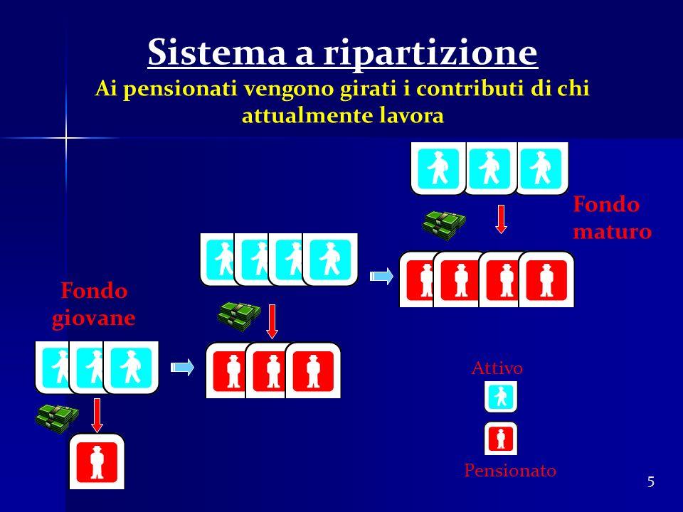 5 Sistema a ripartizione Ai pensionati vengono girati i contributi di chi attualmente lavora Pensionato Fondo giovane Fondo maturo Attivo